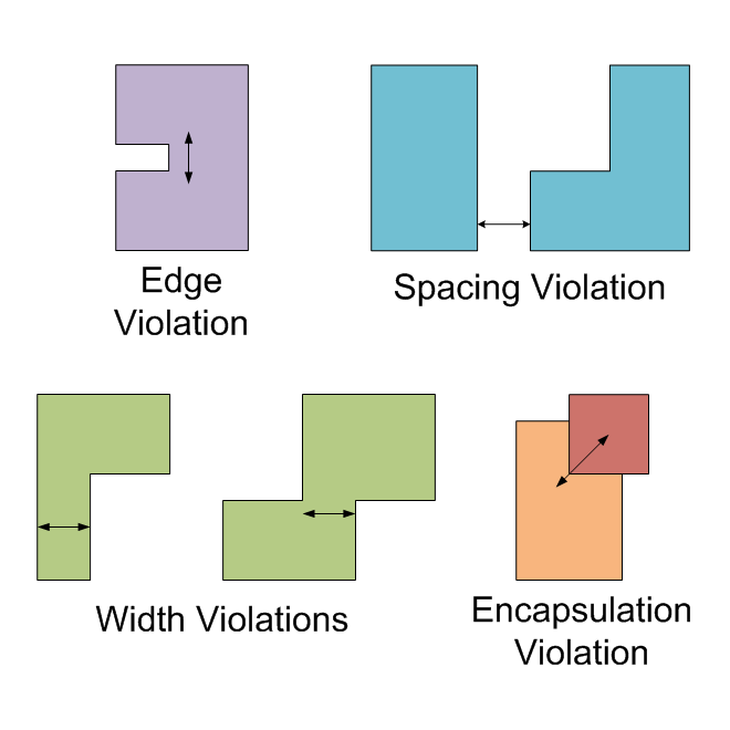 /img/tools/cuda-design-rule-checking/design_rules.png