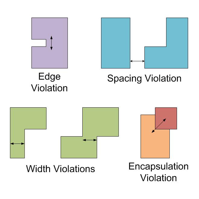 CUDA Design Rule Checking